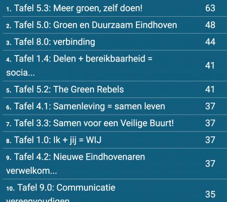 G1000 Eindhoven 2016, TOP 10 voorstellen